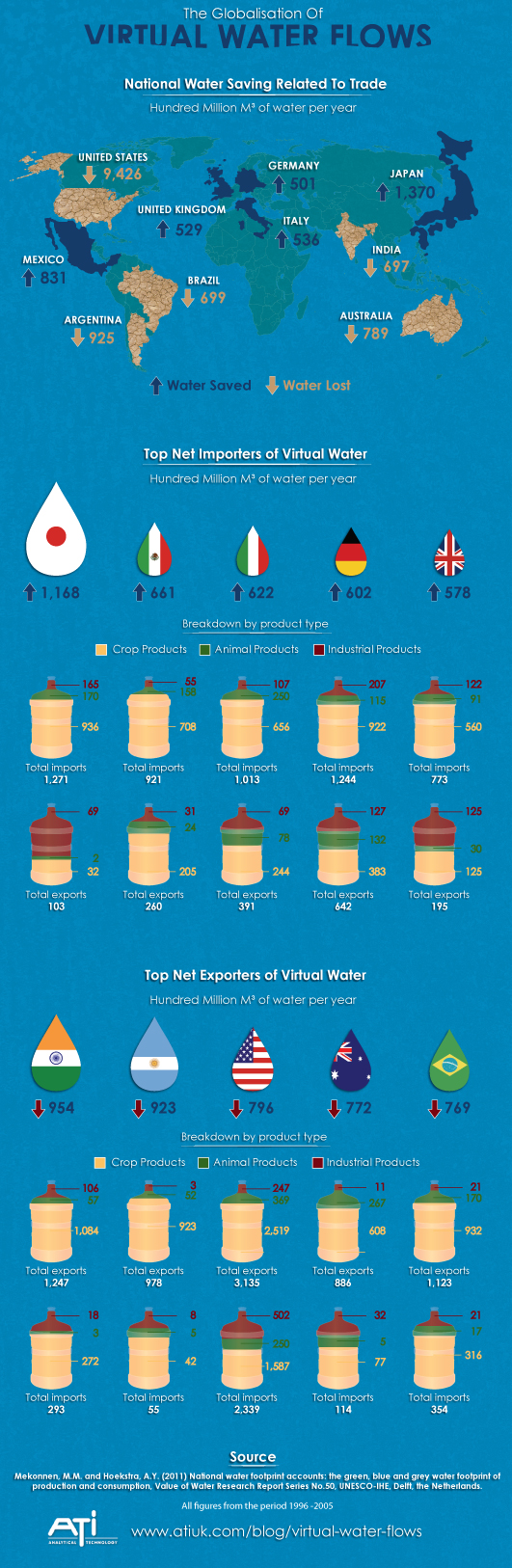 Infographic Showing The Globalisation of Virtual Water Flows