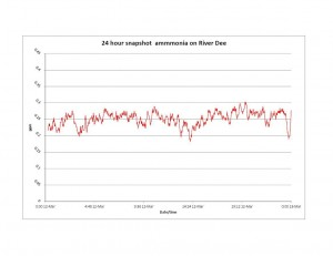 STS 24 hour ammonia results River Dee