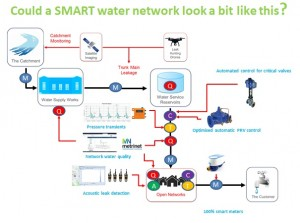 Smart water network image inspired by Southern Water.